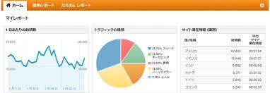 ワードプレス、Google Analytics設定