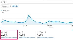 GoogleAnalytics グラフ